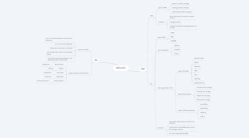 Mind Map: GUI vs CLI