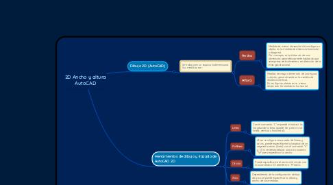 Mind Map: 2D Ancho y altura AutoCAD