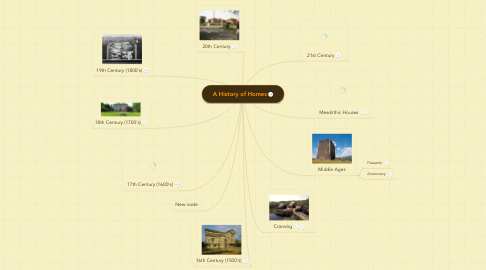 Mind Map: A History of Homes