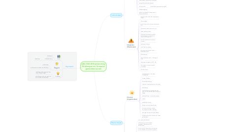 Mind Map: ABU DSG 18 Brainstorming Erfahrungen mit Computer gestütztem Lernen