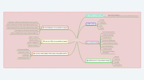 Mind Map: บทที่ 3 การวางแผนทรัพยากรมนุษย์