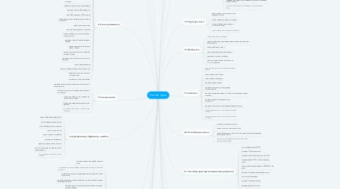 Mind Map: Полный аудит