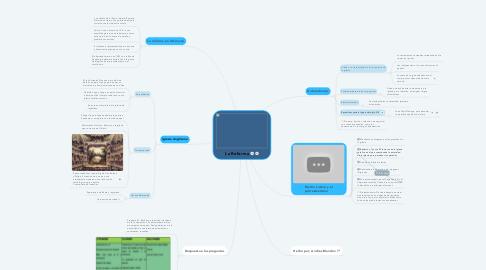 Mind Map: La Reforma