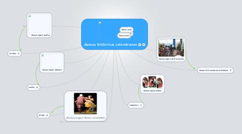 Mind Map: danzas folcloricas colombianas
