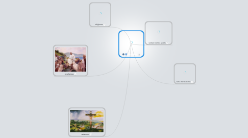 Mind Map: jesucristo
