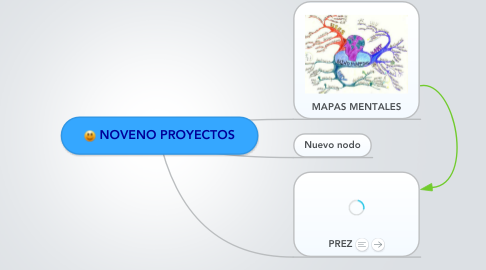 Mind Map: NOVENO PROYECTOS