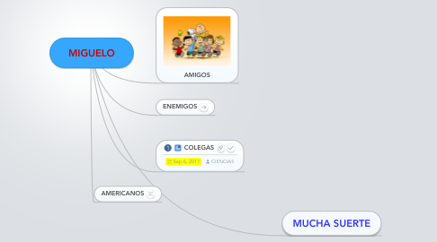 Mind Map: MIGUELO