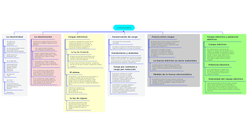 Mind Map: La Electrostática