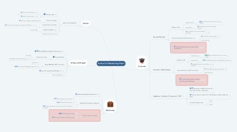 Mind Map: School of Marketing Plans