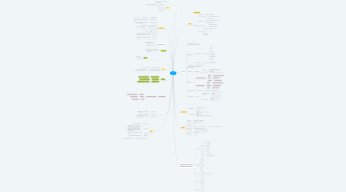 Mind Map: RPG
