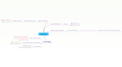 Mind Map: FEARnet Player