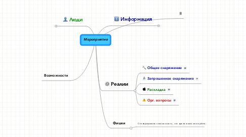 Mind Map: Мероприятие