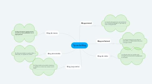 Mind Map: Tipos de Blog