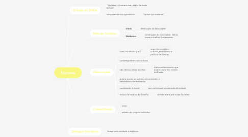 Mind Map: Sócrates
