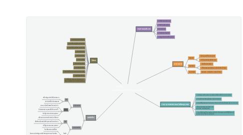 Mind Map: บทที่ 4                       การสรรหาและคัดเลือกบุคลากร