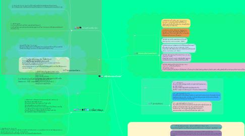 Mind Map: เครือข่ายคอมพิวเตอร์