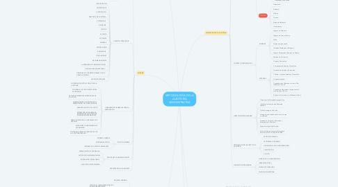 Mind Map: METODOLOGÍA DE LA AUDITORIA ADMINISTRATIVA