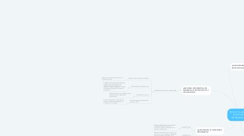 Mind Map: TIPOS Y CLASES DE AUDITORIAS INFORMÁTICAS