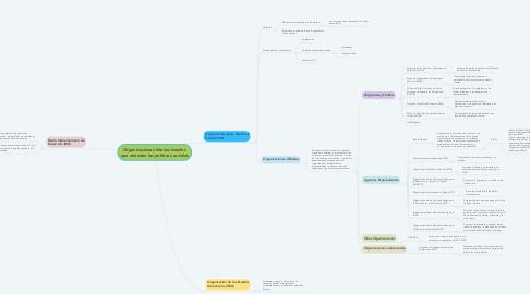 Mind Map: Organizaciones Internacionales que atienden las políticas sociales