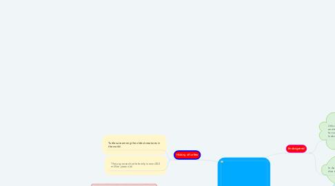 Mind Map: Pig-nosed turtles