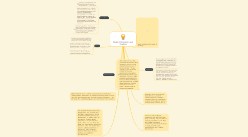 Mind Map: Student Motivation and Reading