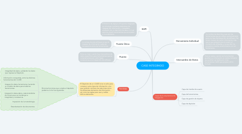 Mind Map: CASE INTEGRADO
