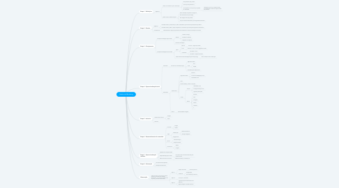 Mind Map: Gestão de Marketing