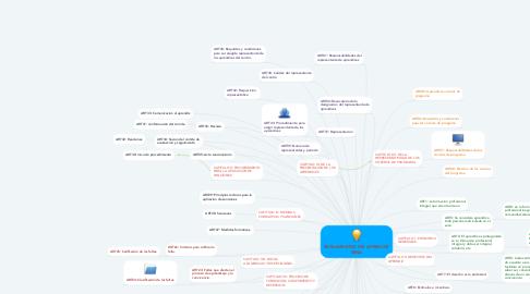 Mind Map: REGLAMENTOS DEL APRENDIZ  SENA