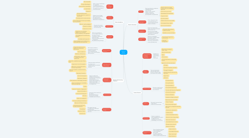 Mind Map: Sistema de Gestión Educativa