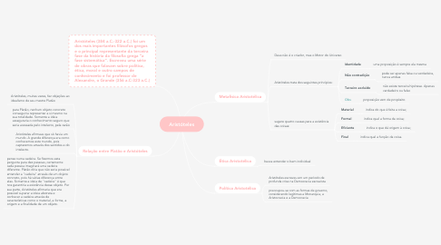 Mind Map: Aristóteles