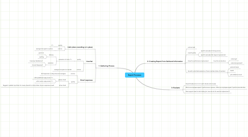 Mind Map: Report Processes