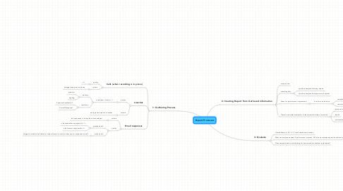 Mind Map: Report Processes
