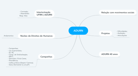 Mind Map: ADURN