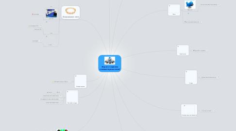 Mind Map: Услуги и сервисыкомпьютерных сетей