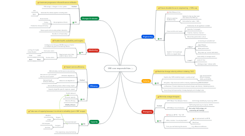 Mind Map: SRE core responsibilities