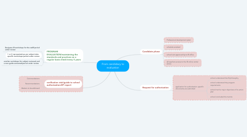 Mind Map: From candidacy to evaluation