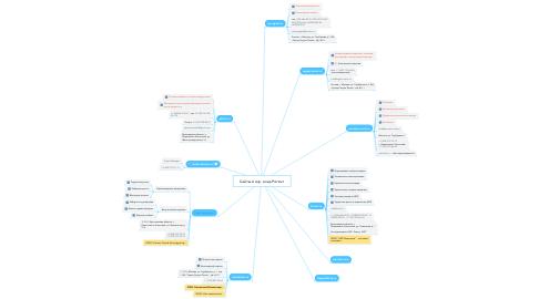 Mind Map: Сайты и юр. лица Регент