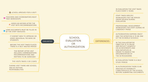 Mind Map: SCHOOL EVALUATION    OR    AUTHORIZATION