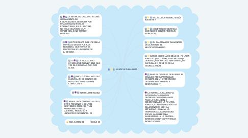 Mind Map: MULTICULTURALISMO