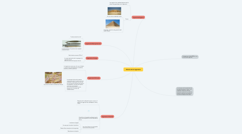 Mind Map: Historia de la Ingenieria