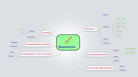 Mind Map: Предложение