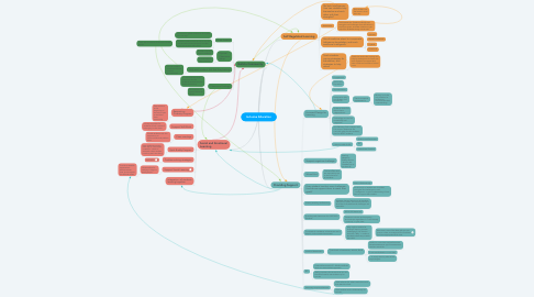 Mind Map: Inclusive Education