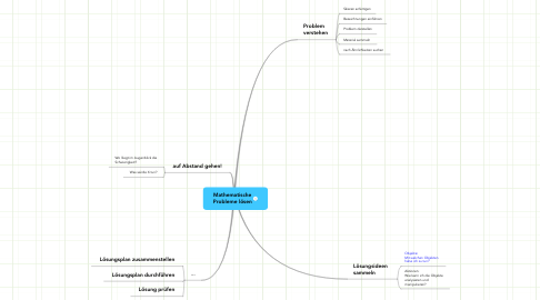 Mind Map: Mathematische Probleme lösen