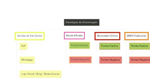 Mind Map: Estratégias de Alavancagem