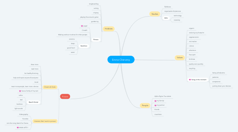 Mind Map: Emma Cherveny