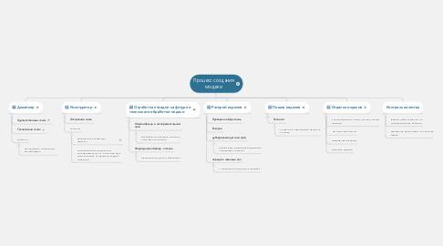Mind Map: Процесс создания модели