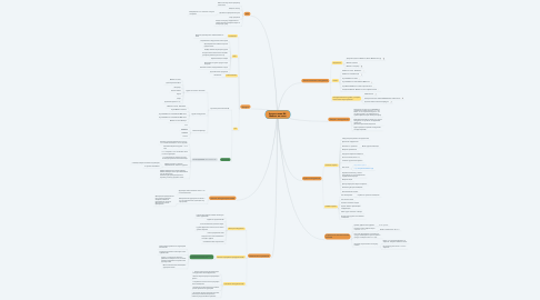 Mind Map: Анализ ниши ВК. Мебель на заказ
