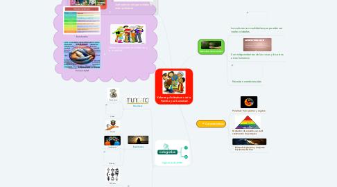 Mind Map: Valores y Antivalores en la Familia y la Sociedad