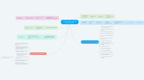 Mind Map: EJES DEL NUEVO MODELO EDUCATIVO 2018