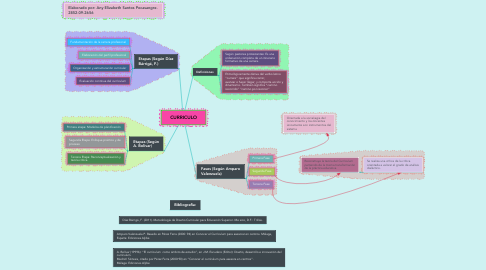 Mind Map: CURRICULO